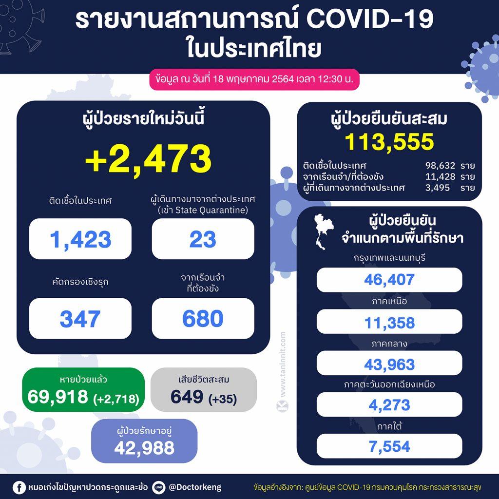รายงานสถานการณ์ โควิด-19 ในประเทศไทย วันที่ 18 พฤษภาคม 2564