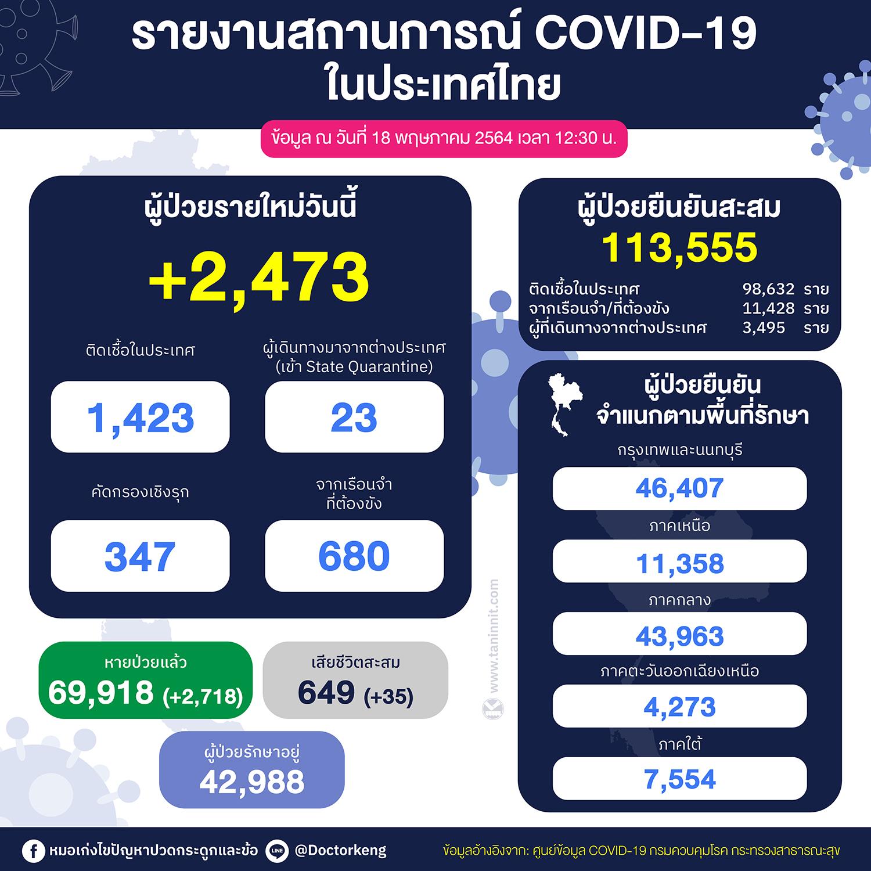 รายงานสถานการณ์ COVID-19 ในประเทศไทย ข้อมูล ณ วันที่ 18 พฤษภาคม 2564 เวลา 12:30 น.